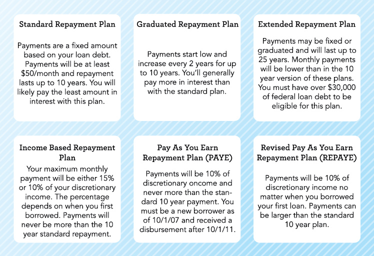 Student Loan Consolidation >> What are my repayment options? | Repay Student Loans | Financial Fitness | DePaul University ...