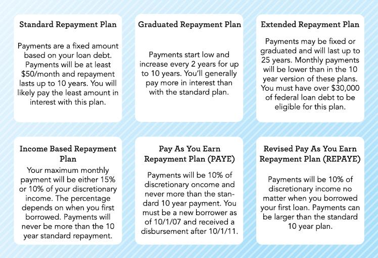 college loan repayment calculator