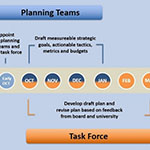 Formation of strategic planning task force, teams underway