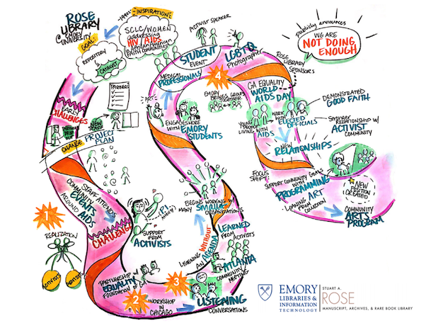 Emory Journey Map